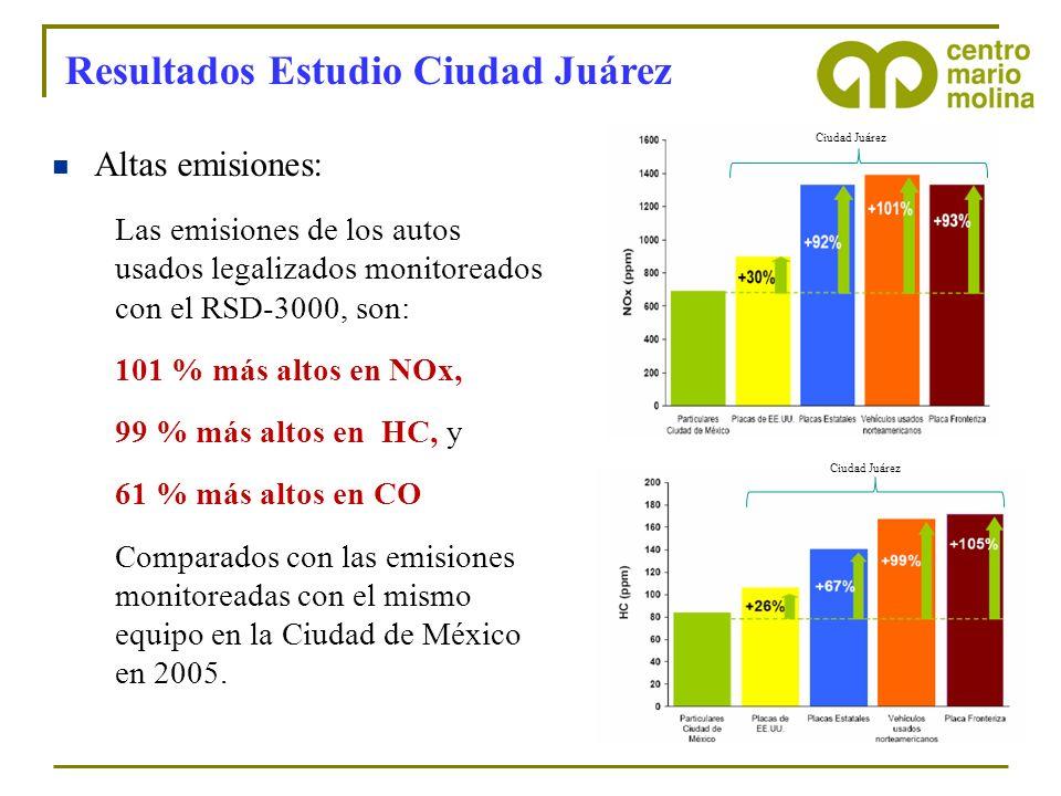 Resultados Estudio Ciudad Juárez