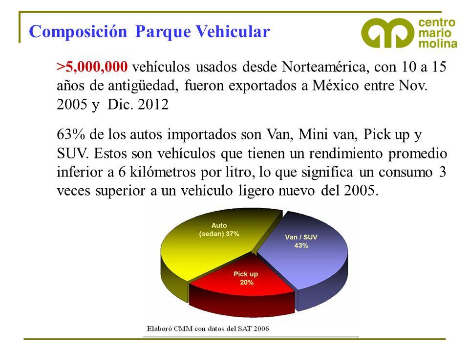 Composición Parque Vehicular