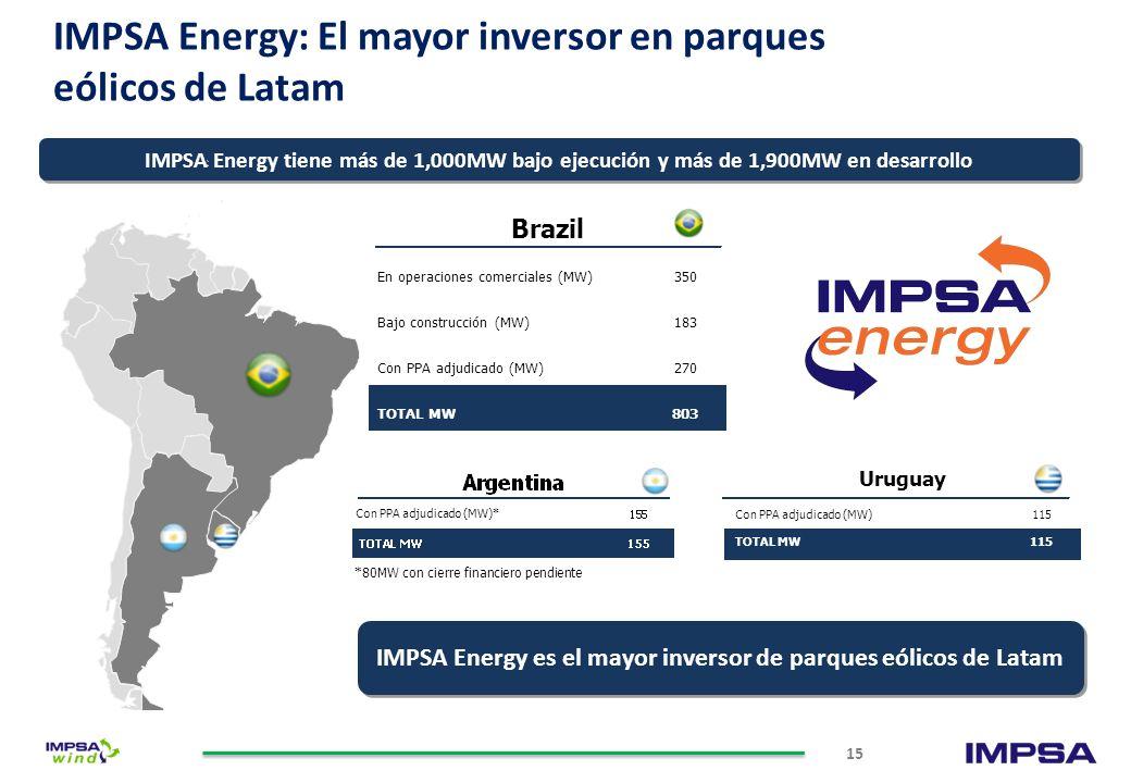 IMPSA Energy: El mayor inversor en parques eólicos de Latam