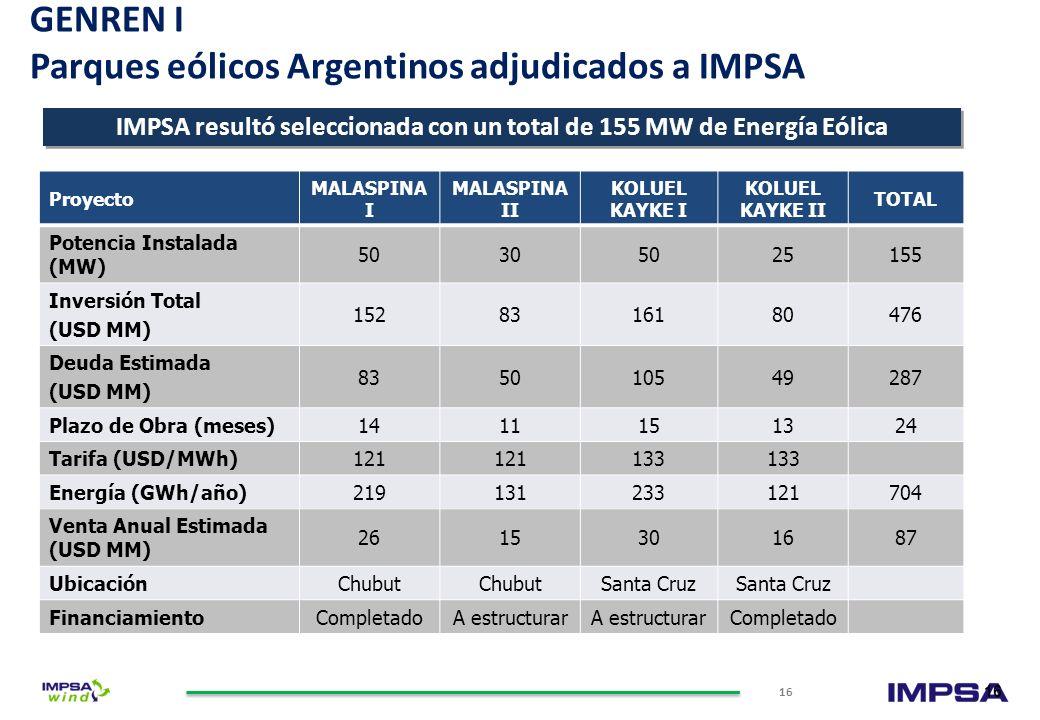 GENREN I Parques eólicos Argentinos adjudicados a IMPSA