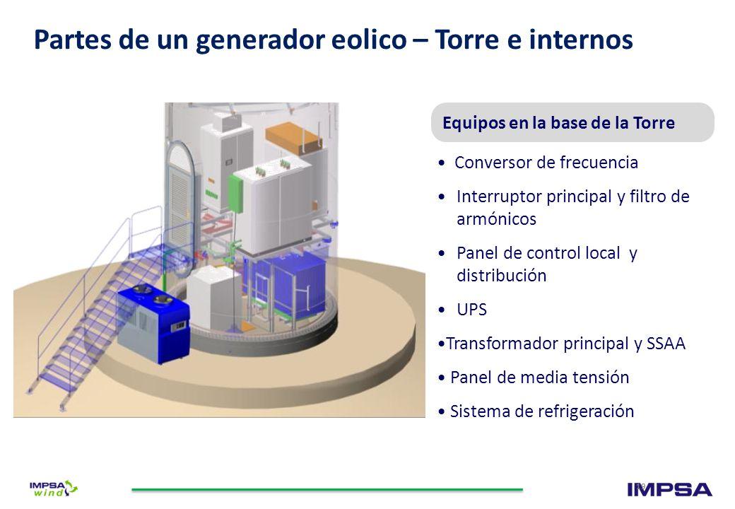 Partes de un generador eolico – Torre e internos