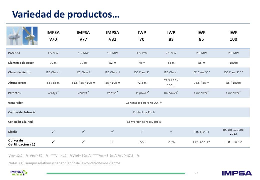 Variedad de productos…