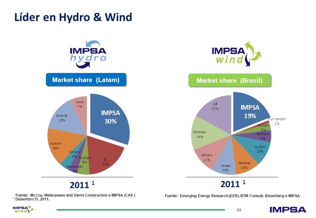 Líder en Hydro & Wind 2011 1 2011 1 Market share (Latam)