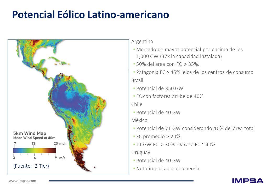 Potencial Eólico Latino-americano