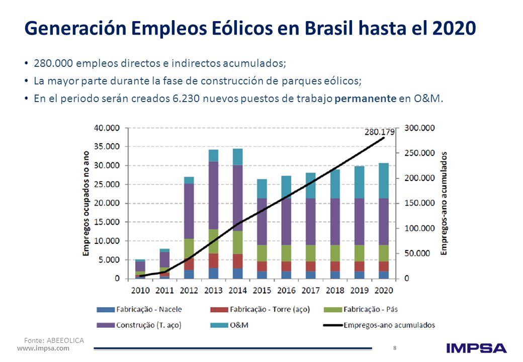 Generación Empleos Eólicos en Brasil hasta el 2020