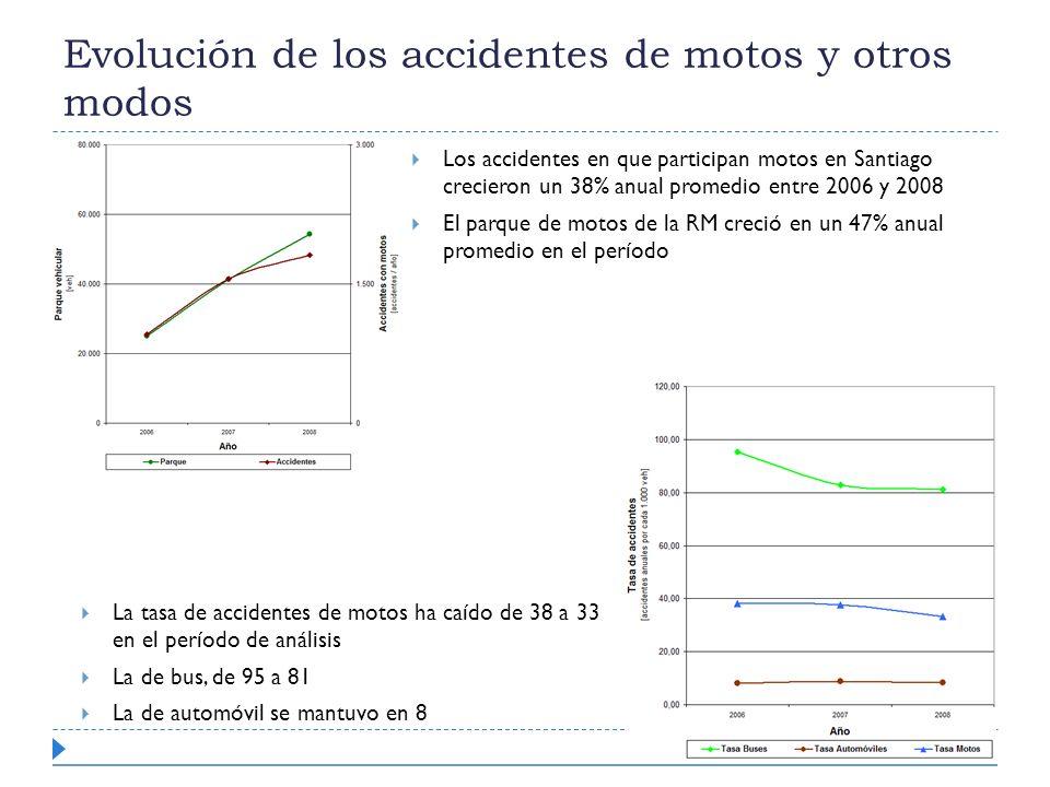 Evolución de los accidentes de motos y otros modos