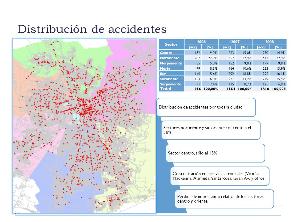 Distribución de accidentes