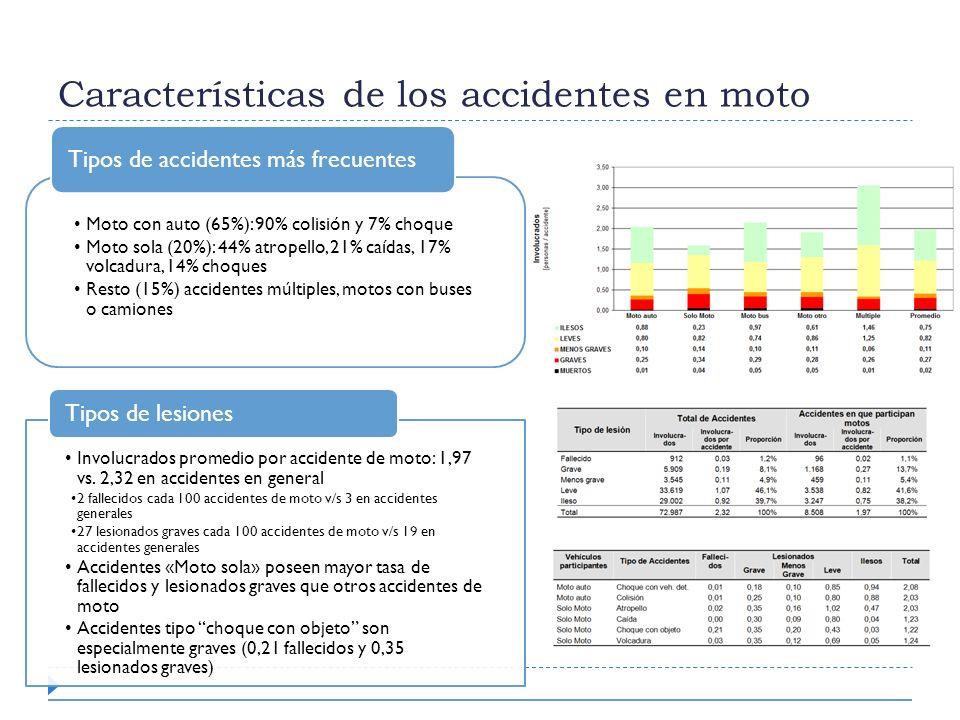 Características de los accidentes en moto