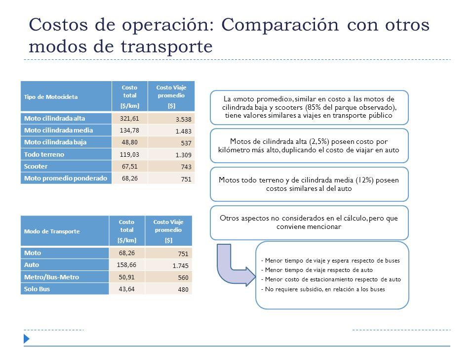 Costos de operación: Comparación con otros modos de transporte