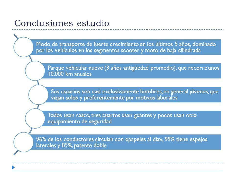 Conclusiones estudio