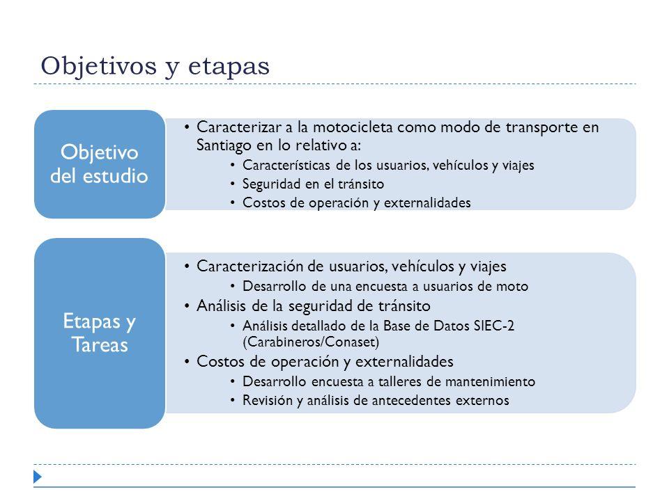 Objetivos y etapas Objetivo del estudio Etapas y Tareas