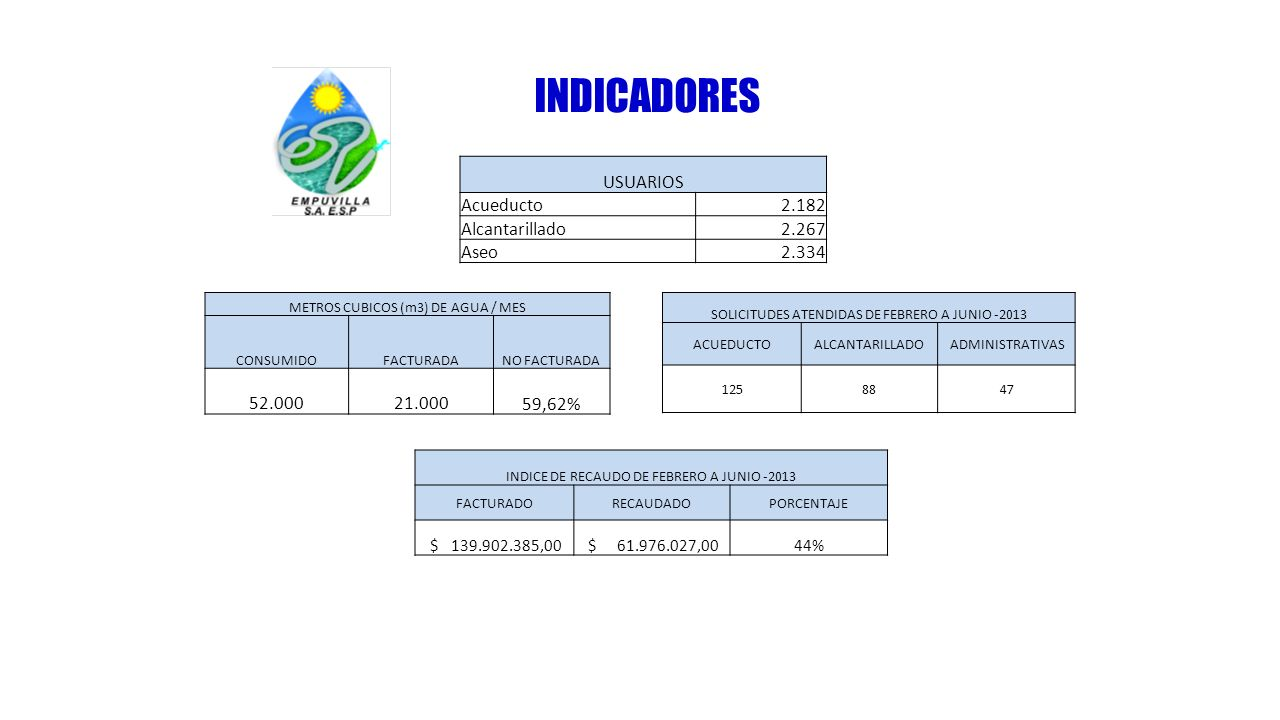INDICADORES USUARIOS Acueducto 2.182 Alcantarillado 2.267 Aseo 2.334