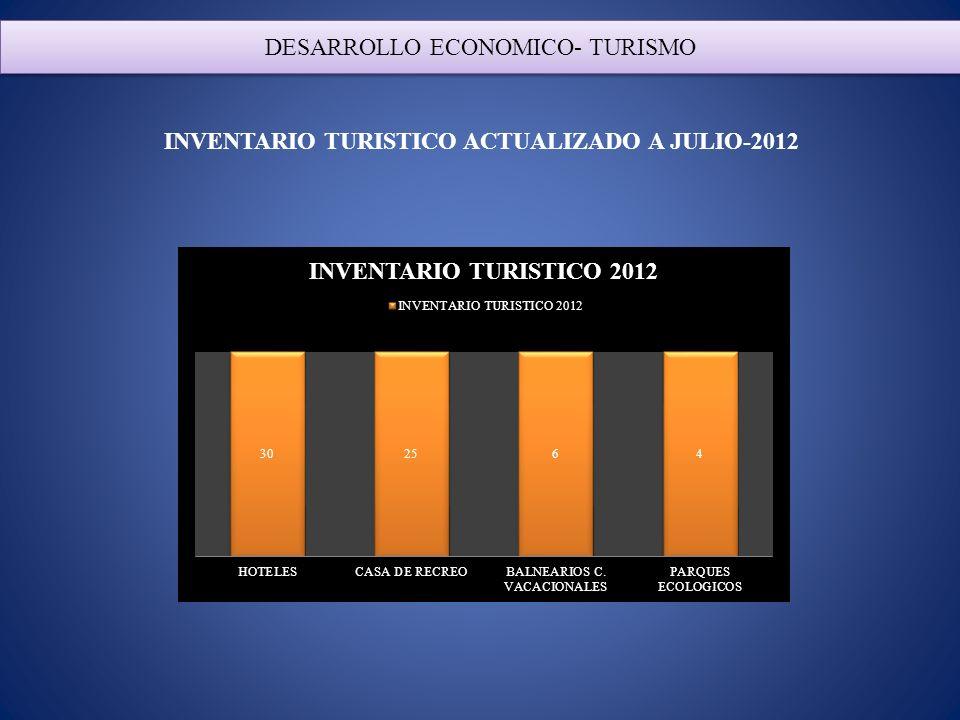 INVENTARIO TURISTICO ACTUALIZADO A JULIO-2012