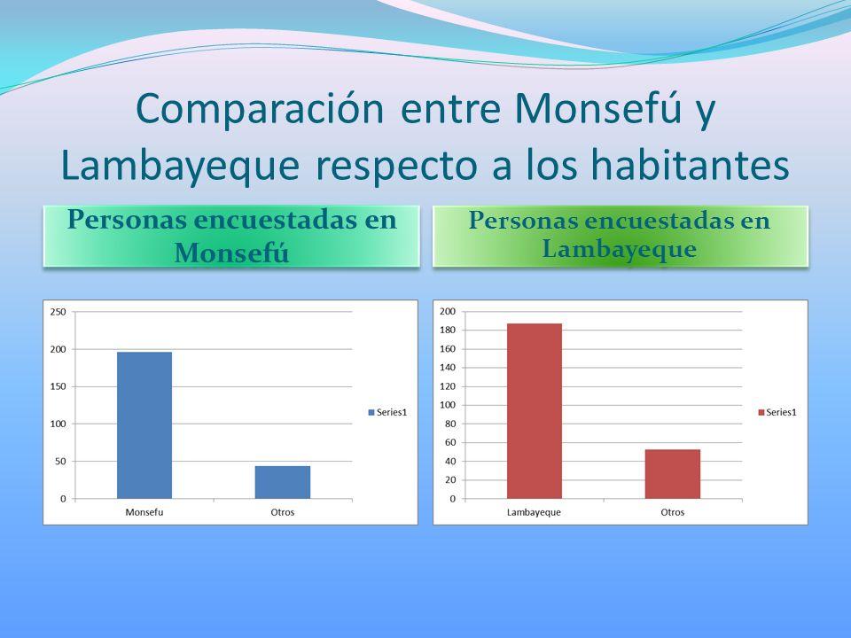 Comparación entre Monsefú y Lambayeque respecto a los habitantes