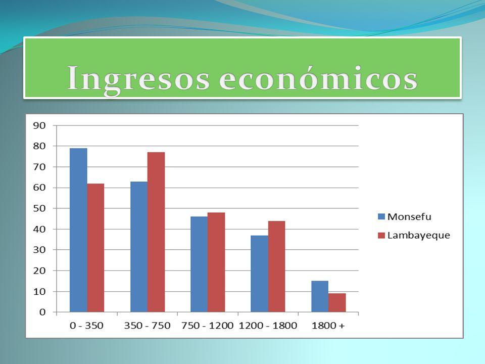 Ingresos económicos