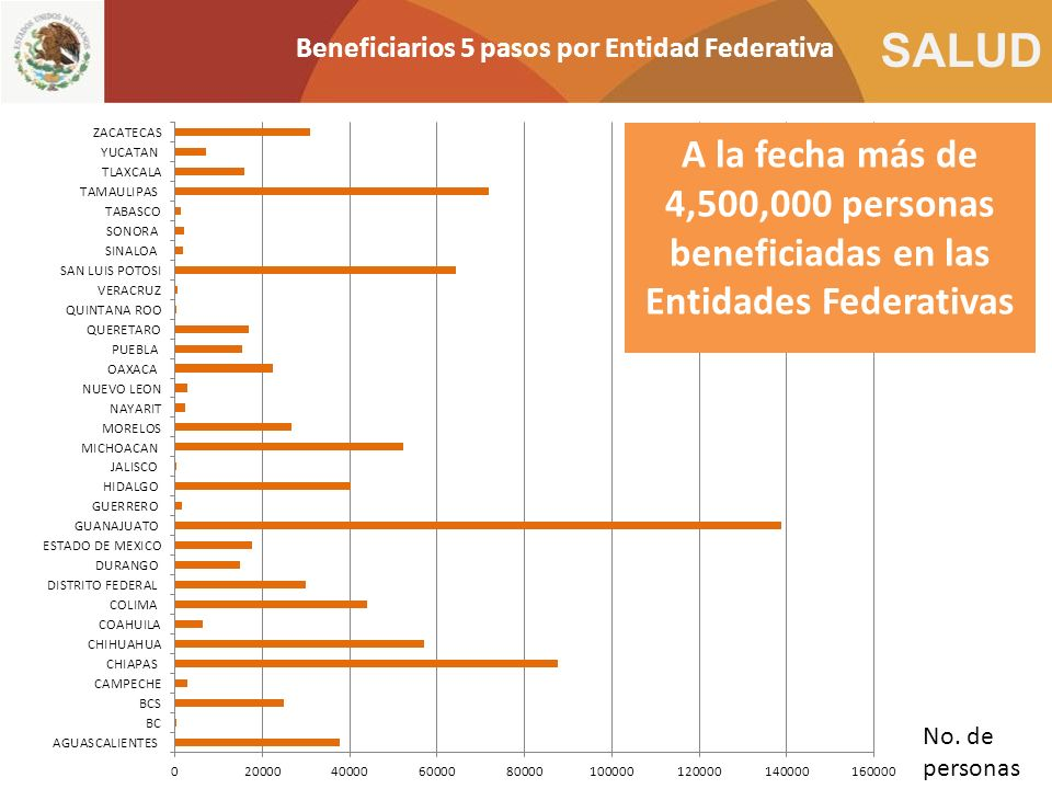 Beneficiarios 5 pasos por Entidad Federativa
