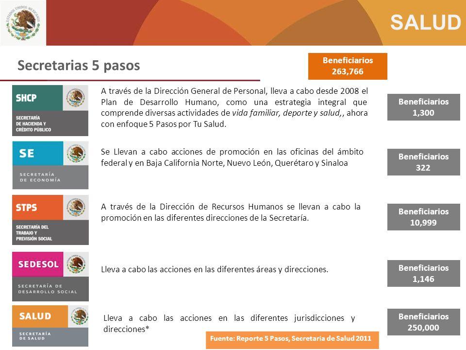 Secretarias 5 pasos Beneficiarios 263,766
