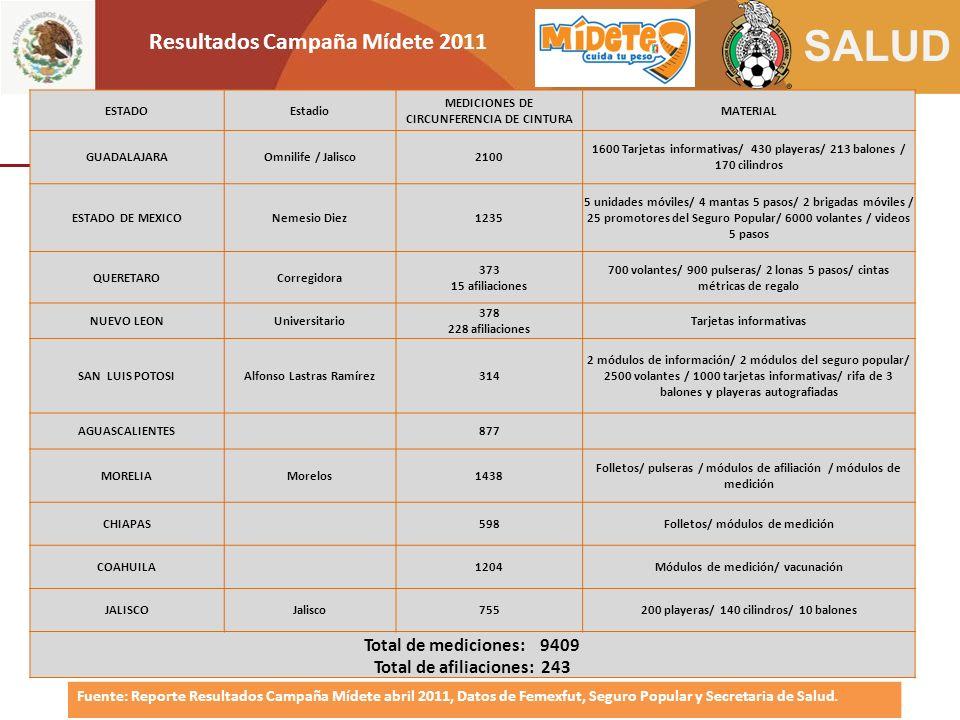 Resultados Campaña Mídete 2011