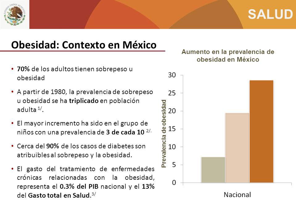 Obesidad: Contexto en México