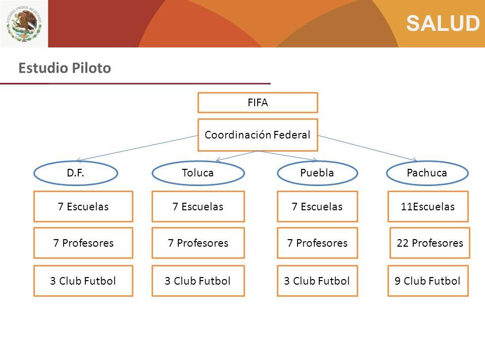 Estudio Piloto FIFA Coordinación Federal D.F. Toluca Puebla Pachuca