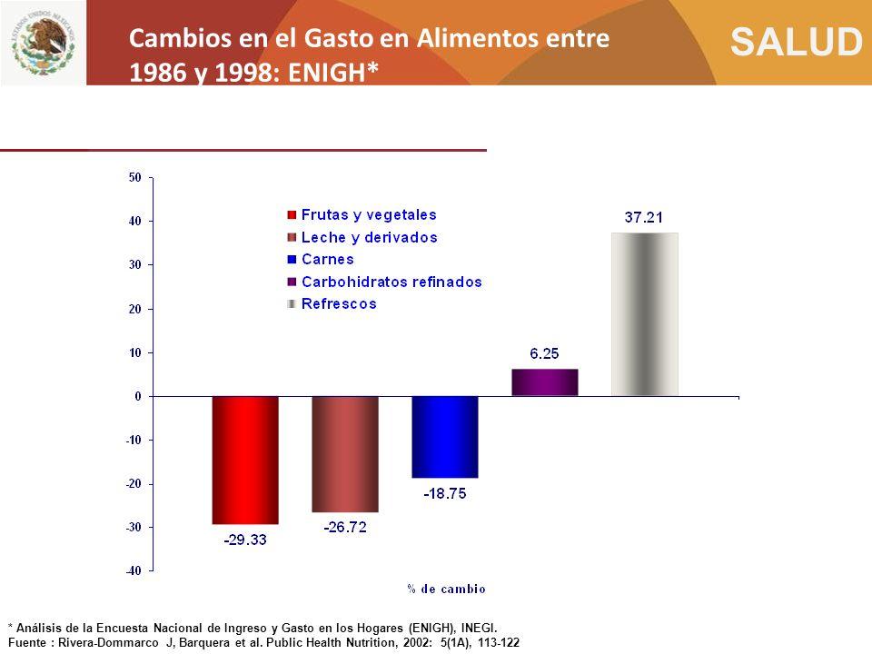 Cambios en el Gasto en Alimentos entre 1986 y 1998: ENIGH*