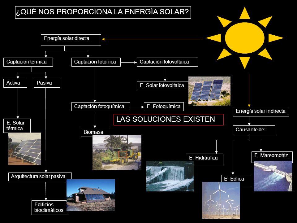 ¿QUÉ NOS PROPORCIONA LA ENERGÍA SOLAR