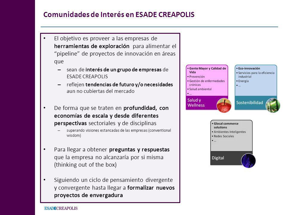 Comunidades de Interés en ESADE CREAPOLIS