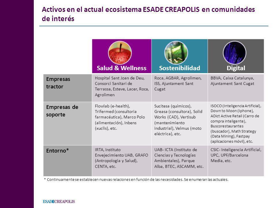 Activos en el actual ecosistema ESADE CREAPOLIS en comunidades de interés