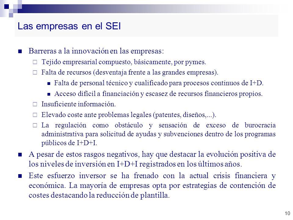 Las empresas en el SEI Barreras a la innovación en las empresas: