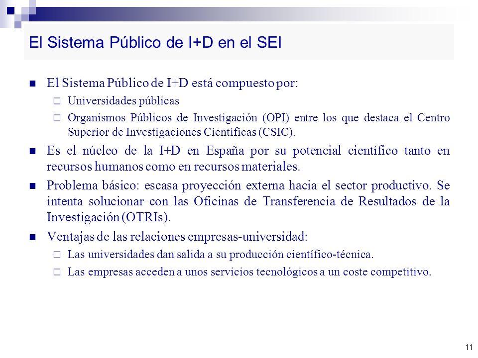 El Sistema Público de I+D en el SEI