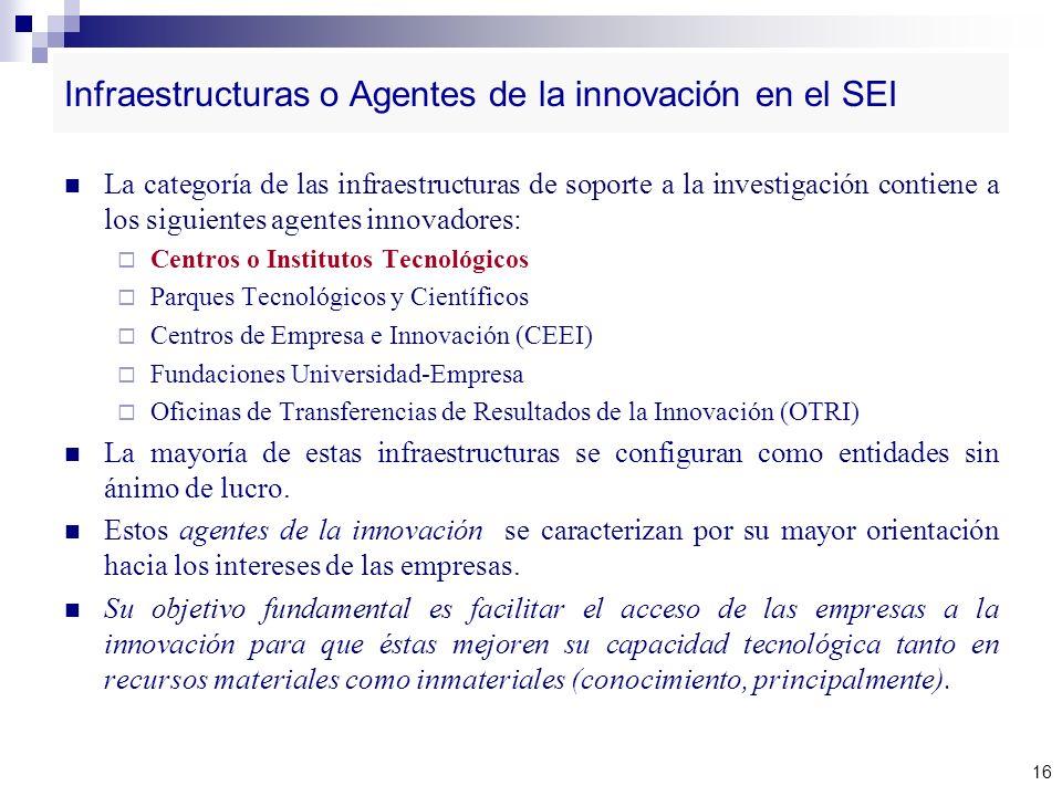 Infraestructuras o Agentes de la innovación en el SEI