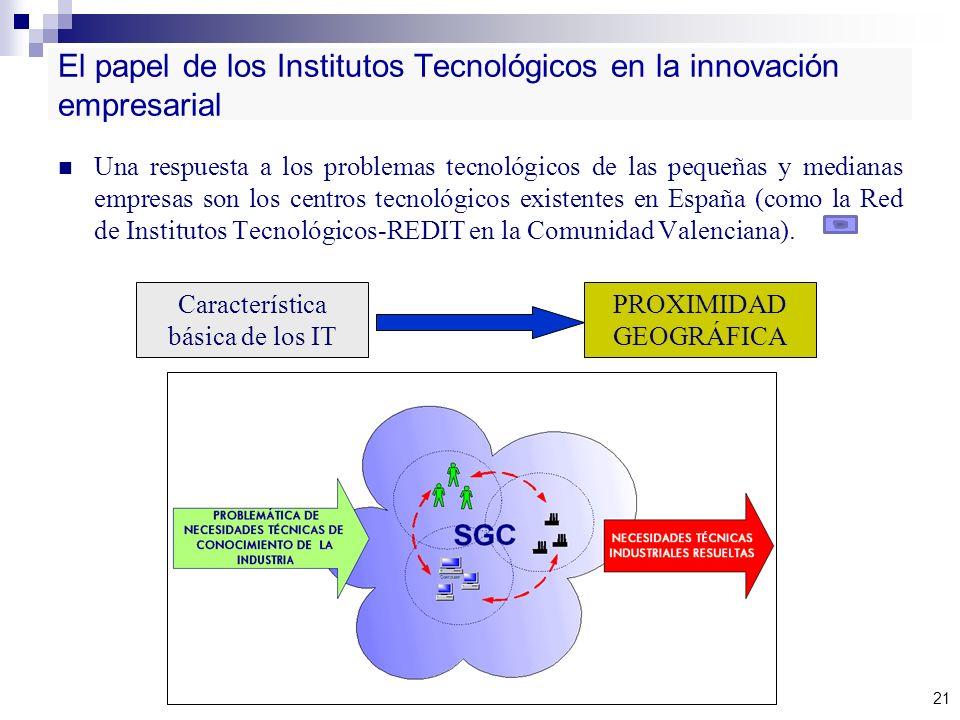 El papel de los Institutos Tecnológicos en la innovación empresarial