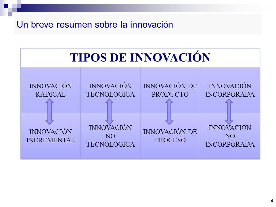 Un breve resumen sobre la innovación