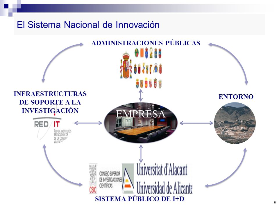El Sistema Nacional de Innovación
