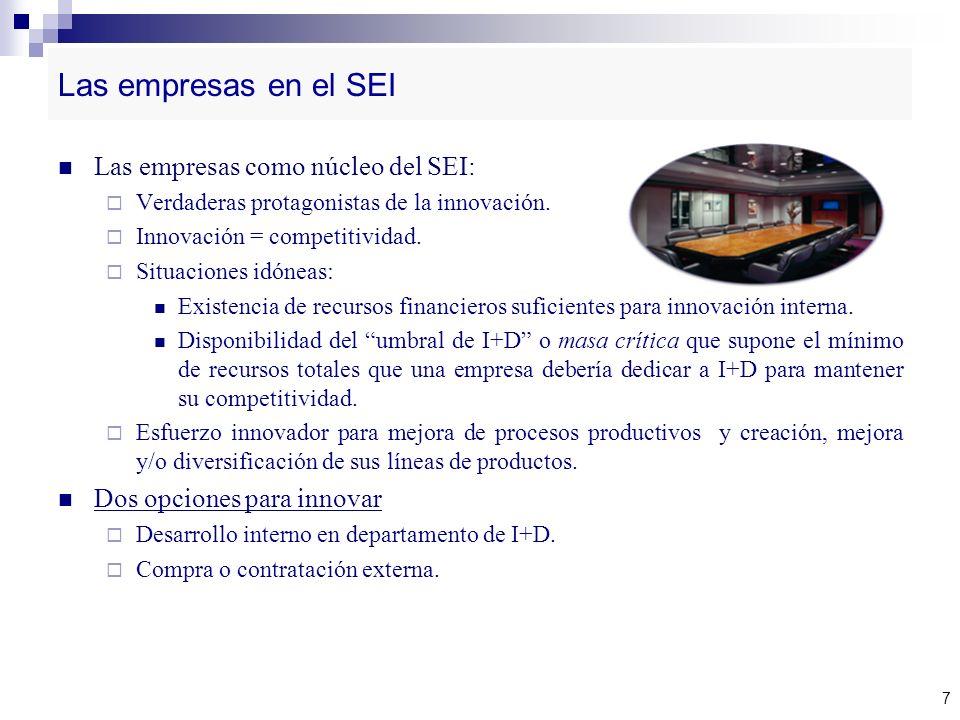 Las empresas en el SEI Las empresas como núcleo del SEI: