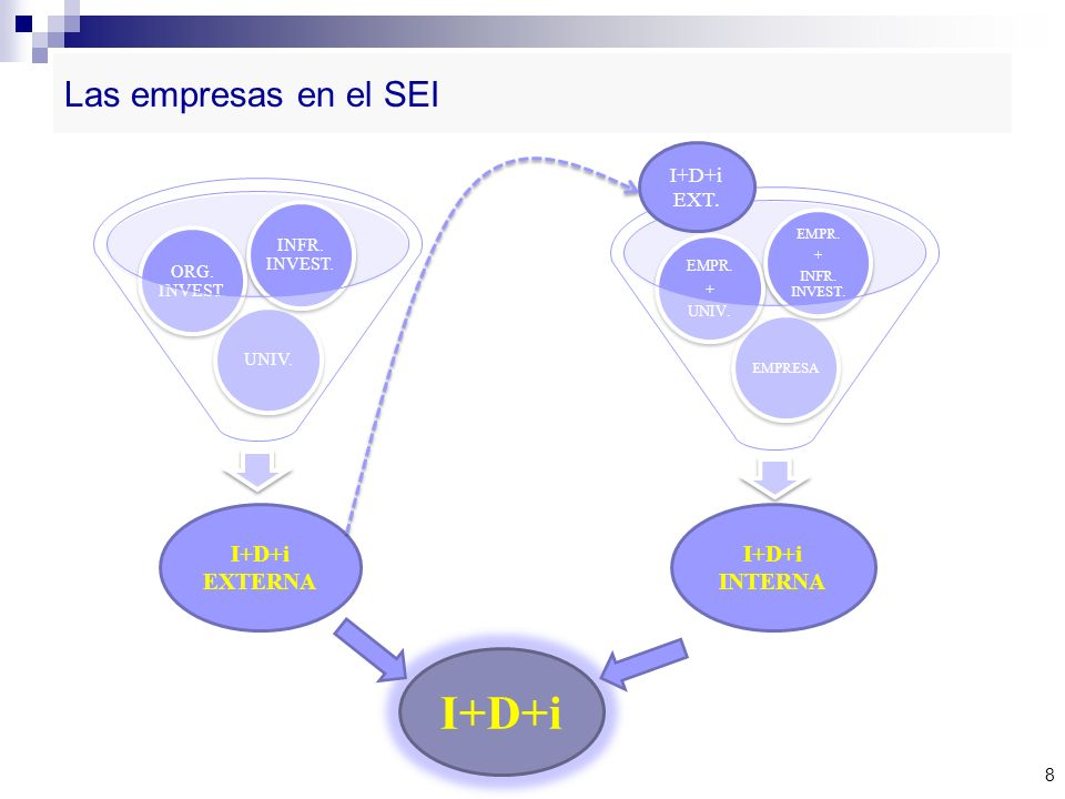 I+D+i Las empresas en el SEI I+D+i EXTERNA I+D+i INTERNA I+D+i EXT.