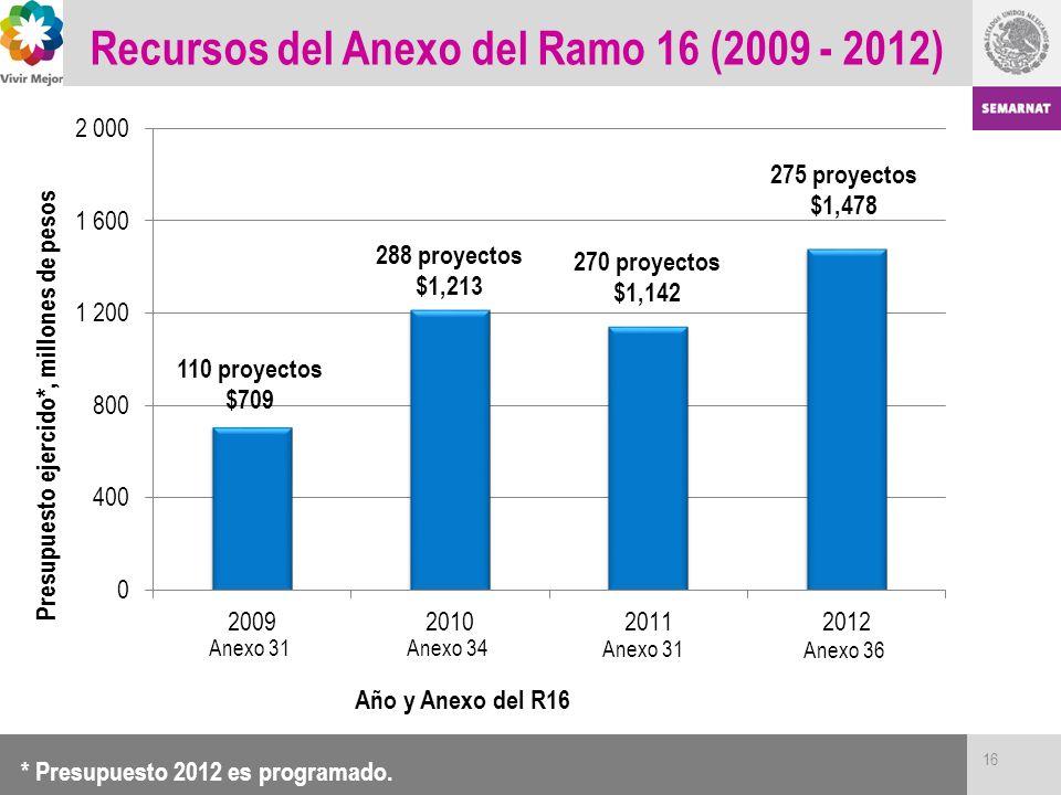 Recursos del Anexo del Ramo 16 (2009 - 2012)
