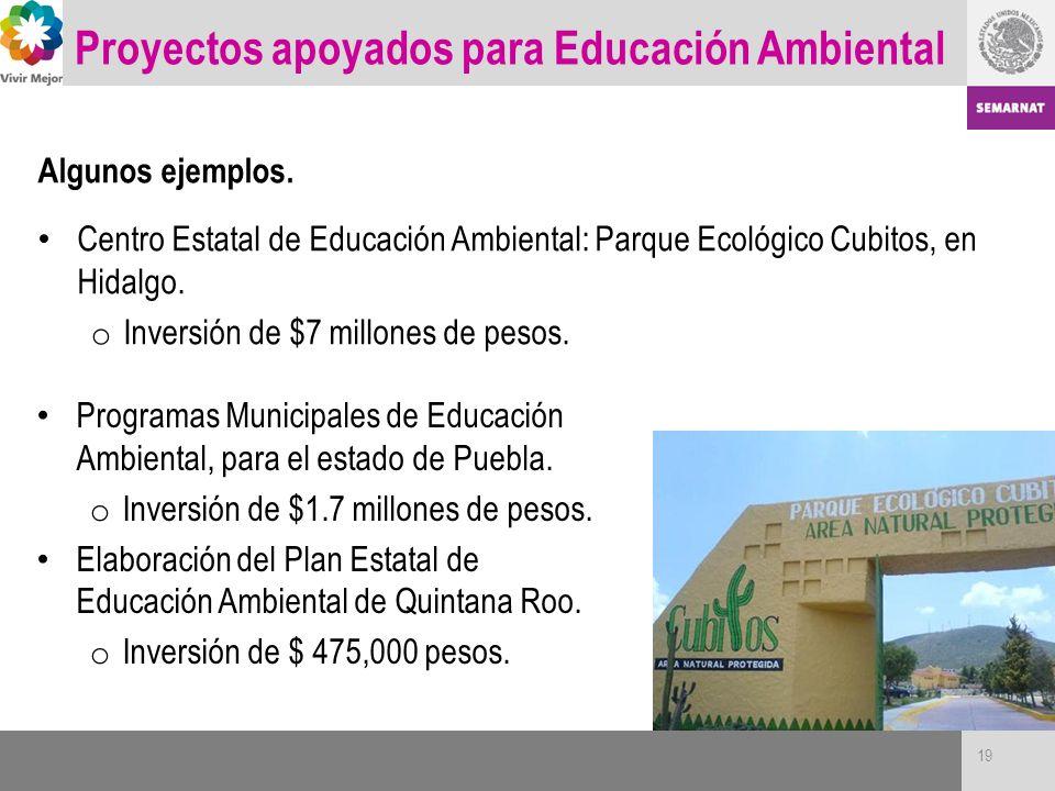 Proyectos apoyados para Educación Ambiental