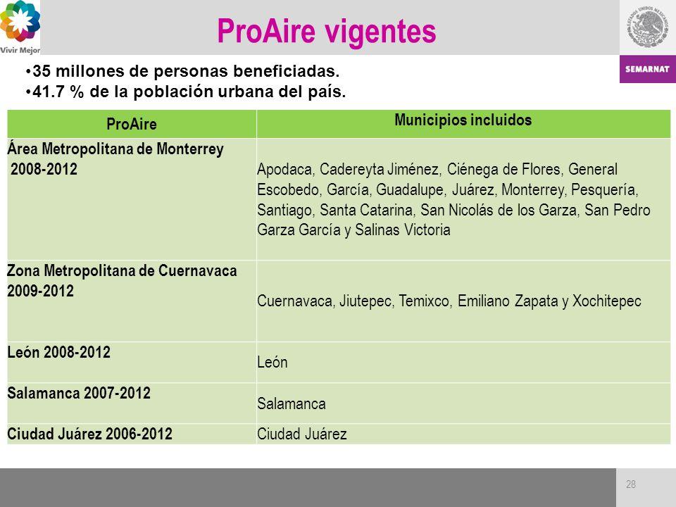 ProAire vigentes 35 millones de personas beneficiadas.