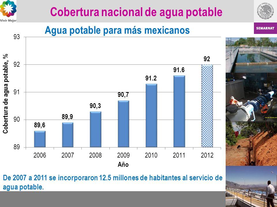 Cobertura nacional de agua potable