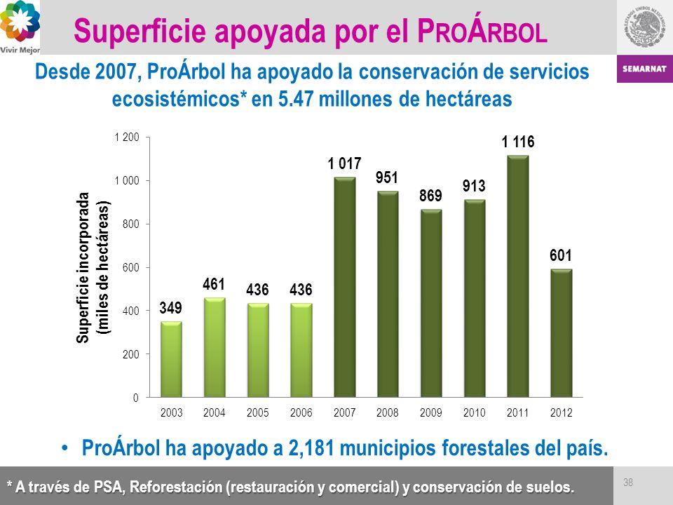 Superficie apoyada por el ProÁrbol