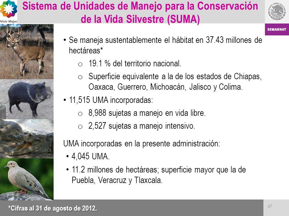 Sistema de Unidades de Manejo para la Conservación de la Vida Silvestre (SUMA)