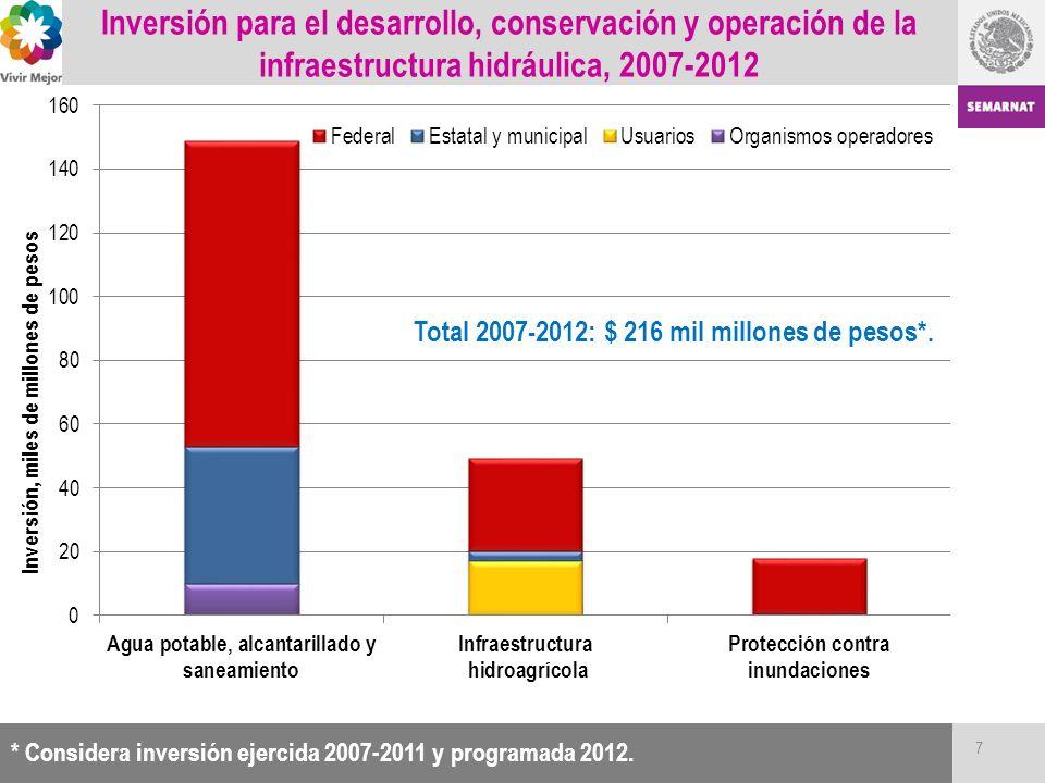 Inversión para el desarrollo, conservación y operación de la infraestructura hidráulica, 2007-2012