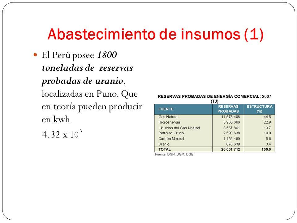 Abastecimiento de insumos (1)