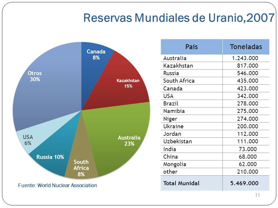 Reservas Mundiales de Uranio,2007