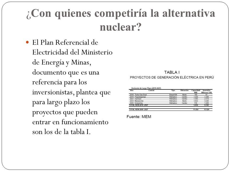 ¿Con quienes competiría la alternativa nuclear