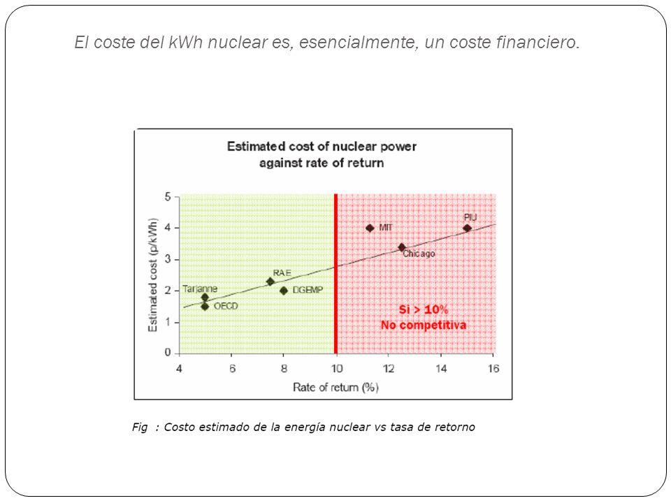 El coste del kWh nuclear es, esencialmente, un coste financiero.