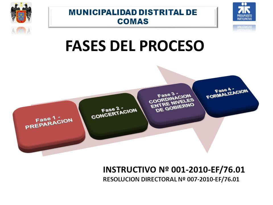 MUNICIPALIDAD DISTRITAL DE COMAS
