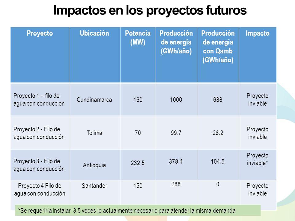 Impactos en los proyectos futuros