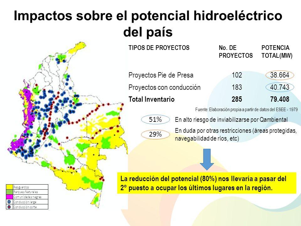 Impactos sobre el potencial hidroeléctrico del país